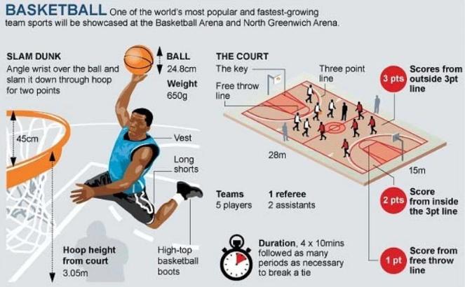 Pengertian Bola Basket Sejarah Ukuran Lapangan Dan Teknik Dasarnya Menjaga Kesehatan 2