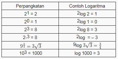 Contoh Logaritma sederhana