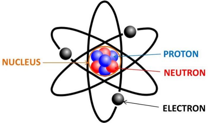 Pengertian Atom Lengkap (Sejarah, Teori, dan Sifat Atom)!